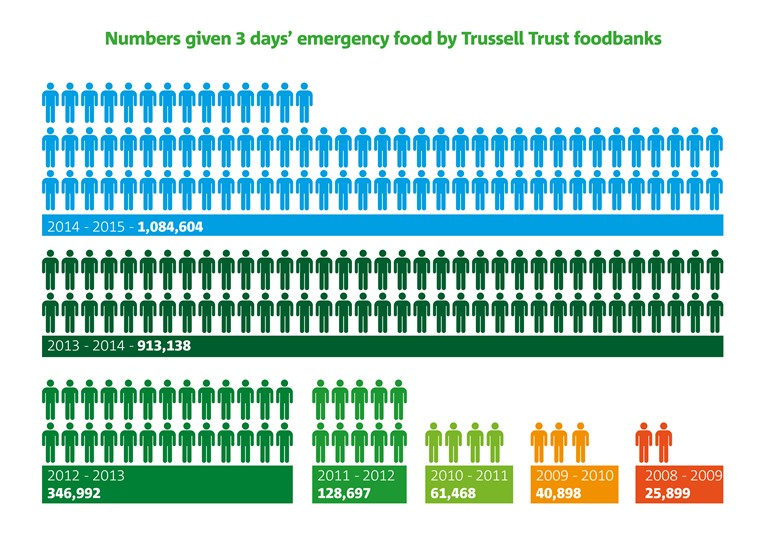 Foodbank Use Tops One Million Says Trussell Trust Mrct